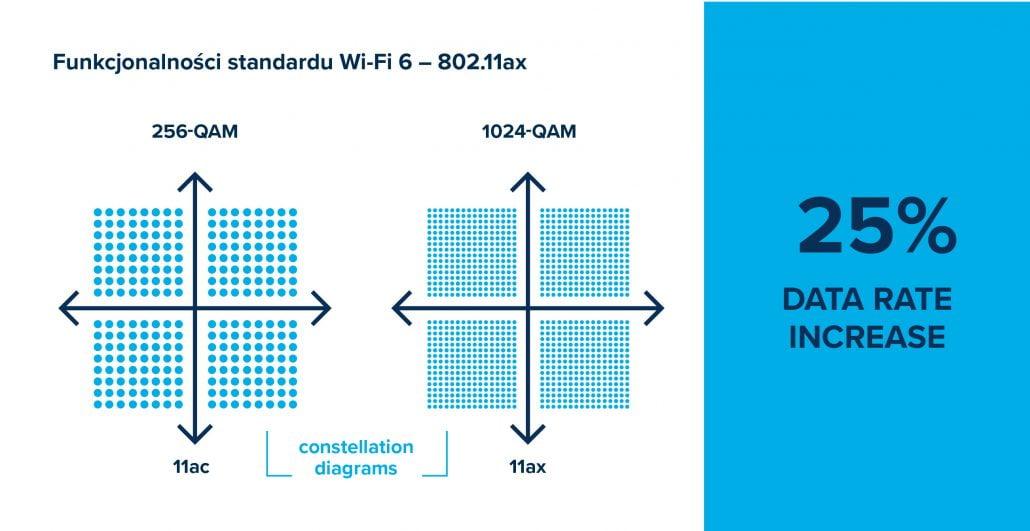 W standardzie 802.11ax skala QAM wzrosła z 256 do 1024, co znacznie zwiększa całkowitą przepustowość WiFi 6