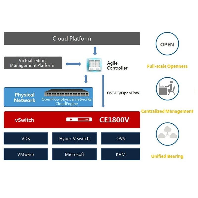 Huawei CloudEngine 1800V Virtual Switch